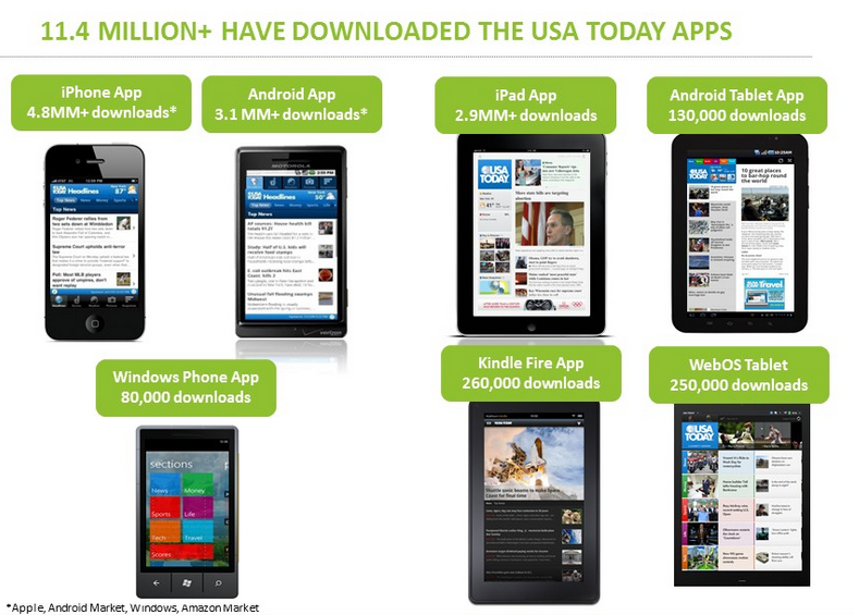 USA Today Reveals Download Figures, iPad Well Out In Front