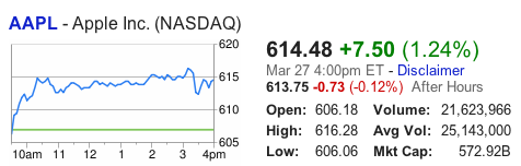 Apple Stock Closes At Record $614.48 Per Share