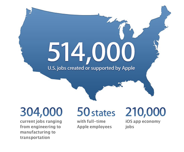 Apple: 514,000 U.S. Jobs Created Or Supported