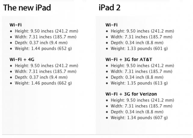 The New iPad vs. The iPad 2