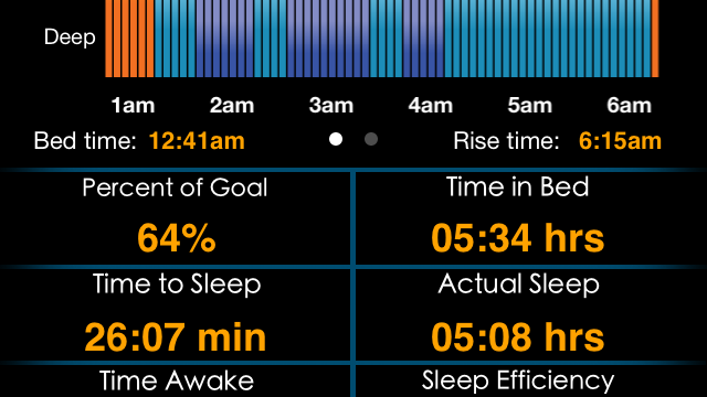 Monitor Your Sleep Cycle To Wake Up Refreshed With MotionX Sleep