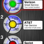Game Changer: New App Lets You Compare Carrier Signals Where You Are