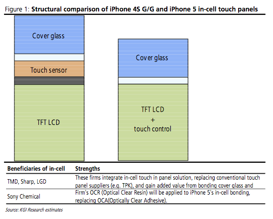 Comparing iPhone 4S/4 With Next Generation