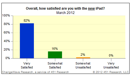 iPad Satisfaction Survey - March 2011