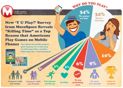 Survey: Boredom, Fun Top Reasons Americans Play Mobile Games