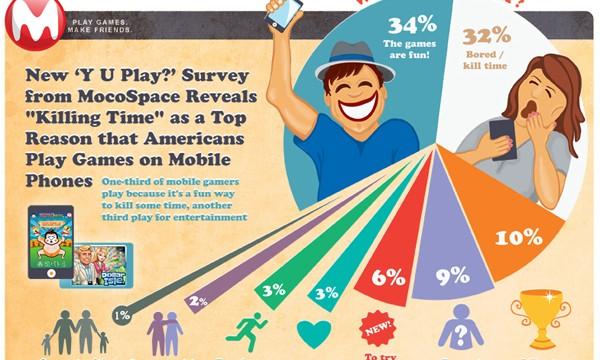 Survey: Boredom, Fun Top Reasons Americans Play Mobile Games