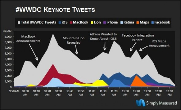 It's No Surprise, But Twitter Data Shows iOS 6 Was Keynote's Most Popular Announcement