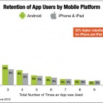 Android Getting Crushed By iOS In App Retention