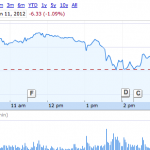 Apple Stock Plunges After WWDC Keynote