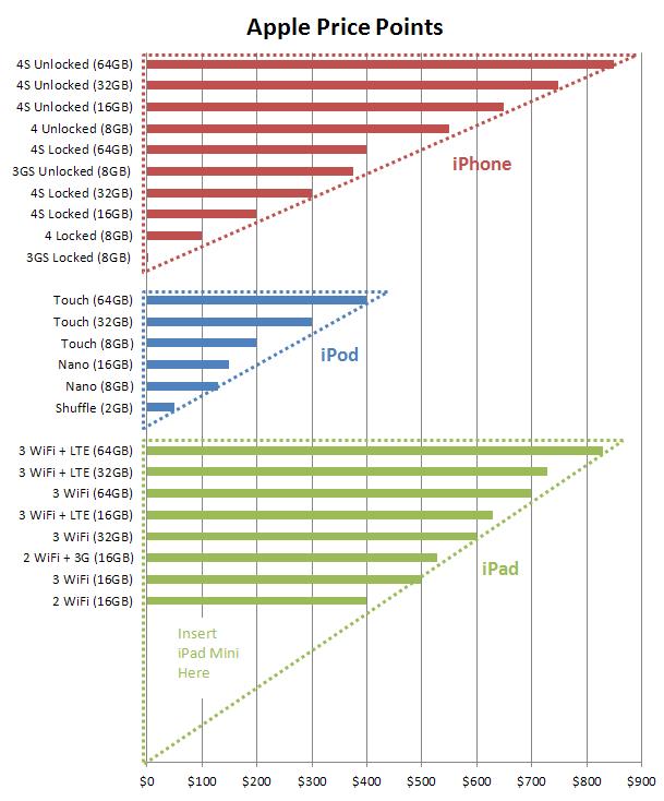 Apple Price Points
