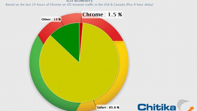 Chrome Takes Its First Bite Out Of iOS Browser Usage