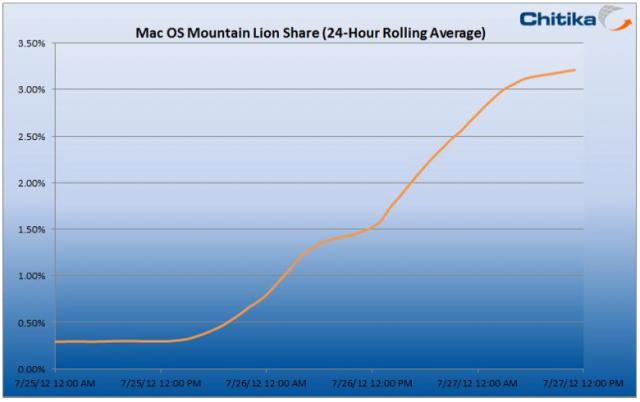 OS X Mountain Lion Downloads