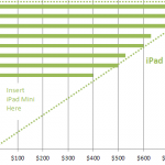 The Real Reason An iPad mini Makes Sen$e For Apple