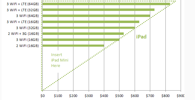 The Real Reason An iPad mini Makes Sen$e For Apple