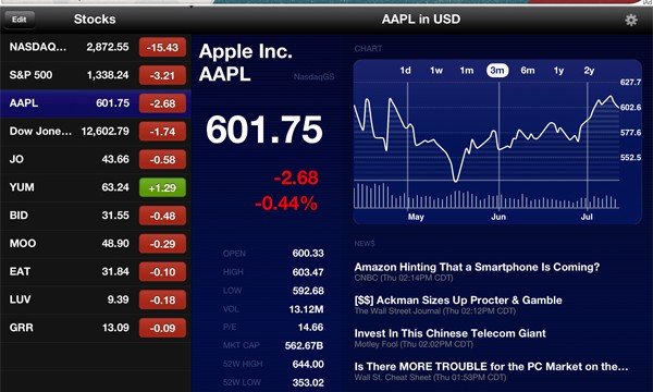 New App Brings The Stock Market To Your iPad In Retina Quality