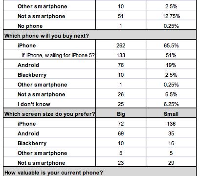 Survey Says iPhone Enjoys 95.7 Percent User Retention Rate