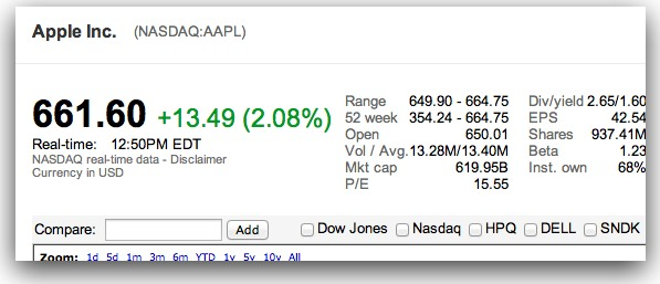 Apple Is Now Worth More Than Any Other Publicly Traded Company Ever