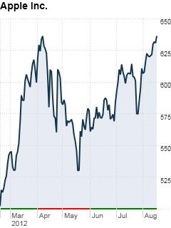 Apple's Stock Price