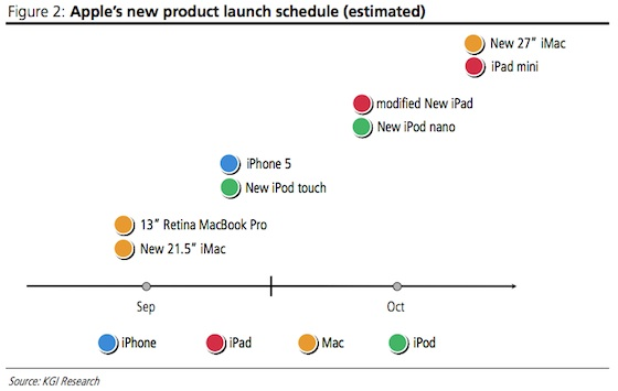 Busy Schedule For Apple Possible