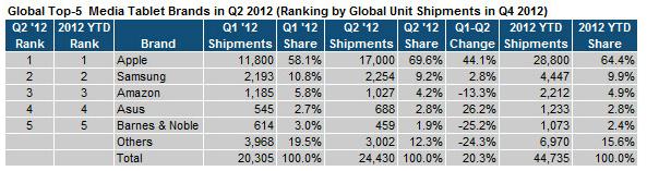 Tablet Market, Through Second Quarter 2012