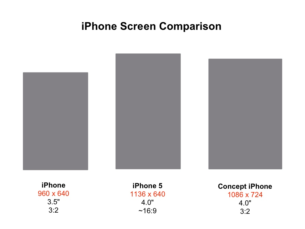 screen size of iphone 5 op ed iphone 5 or iphone why 6196