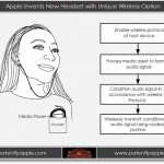 New Apple Patent Applications Show Hybrid Wireless Earphones And Shake To Print Options