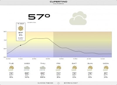 Check The Weather On Your iPad Or iPad mini With The Universal Check The Weather App