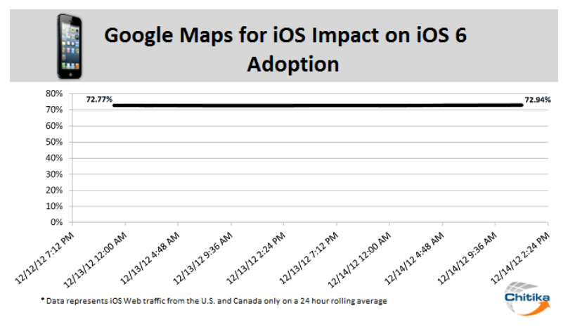 Impact Of New Google Maps App On iOS 6 Adoption Found To Be Minimal