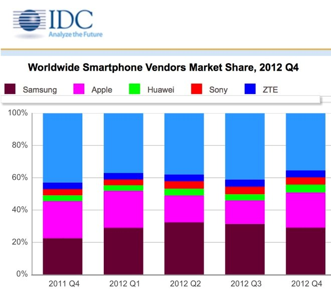 Worldwide iPhone Shipments Rose 46.9 Percent In 2012