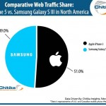 In Terms Of Web Traffic, iPhone 5 Leads Samsung Galaxy S III ... But Just Barely