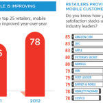 Amazon, Apple Battle It Out At Top Of New Customer Satisfaction Survey