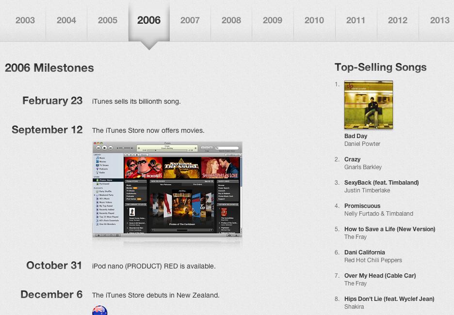 Happy Birthday, iTunes Store