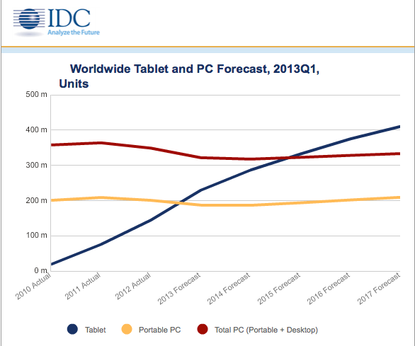 Tablet Sales To Surpass Laptops This Year, All PCs By 2017