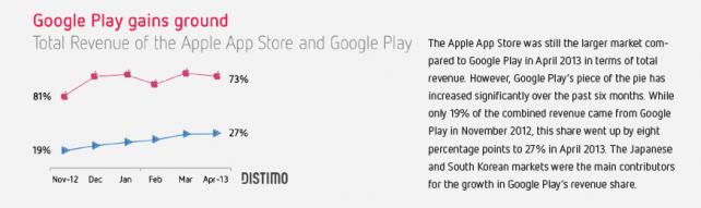 Google Play is gaining