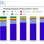 Apple, Google Dominate 92.3 Percent Of The Global Smartphone Market
