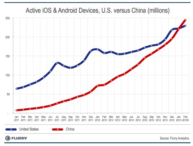 IDC Reports Impressive iPhone Growth In China