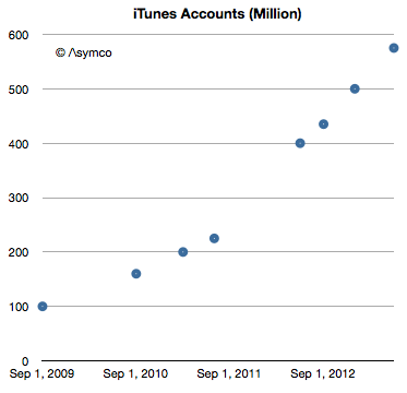 Apple Now Adding 500,000 New iTunes Store Accounts Each Day