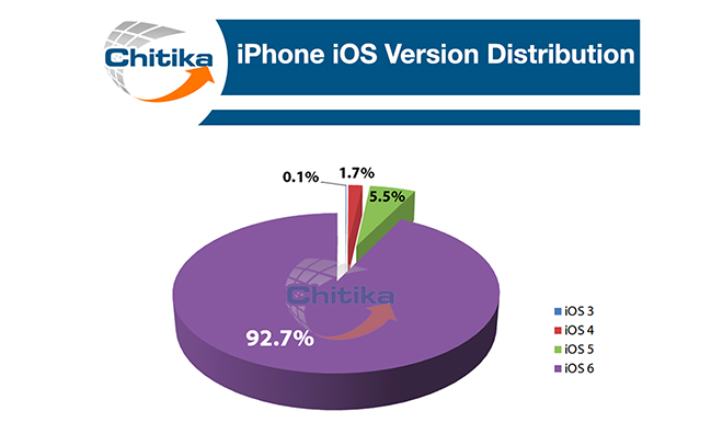 Ahead Of WWDC, Apple's iOS 6 Is Installed On 93 Percent Of iPhones