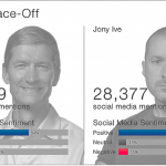 Social Media Suggests Ive More Popular Than Cook During WWDC 2013 Keynote