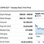 Apple Shares Briefly Dip Below $400 For The Second Time This Year