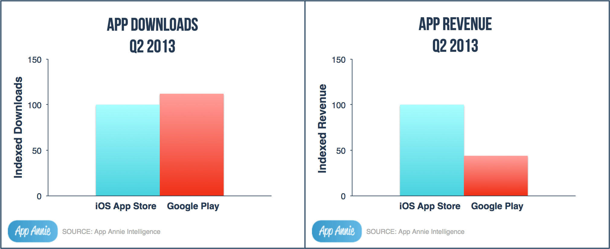 The Number Of Google Play App Downloads Now Exceed Those In Apple's App Store