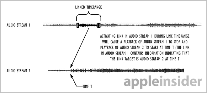 Apple Is Working On 'Audio Hyperlinking' Technology