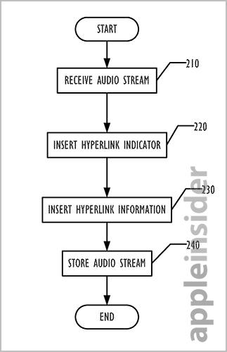 Audio Hyperlinks