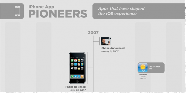 Apps That Have Influenced And Shaped Our Digital Lives