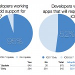 Study Claims More Than Half Of All iOS Apps Will Require iOS 7 Later This Year