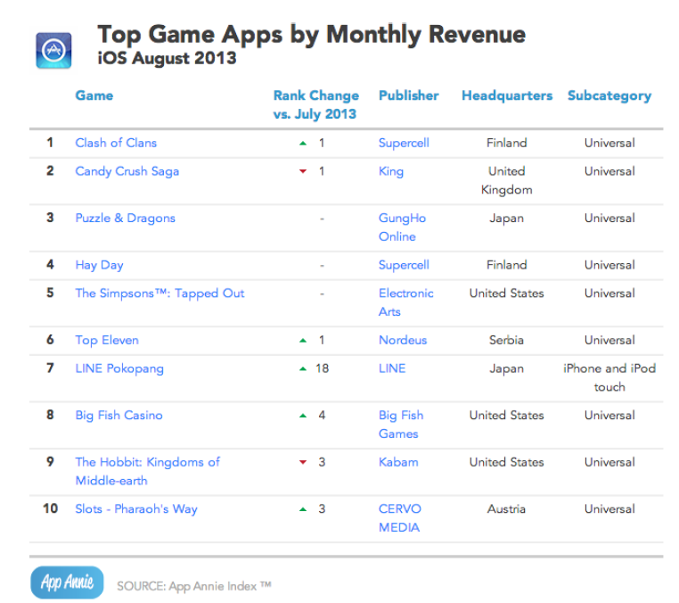 Top Games by Revenue
