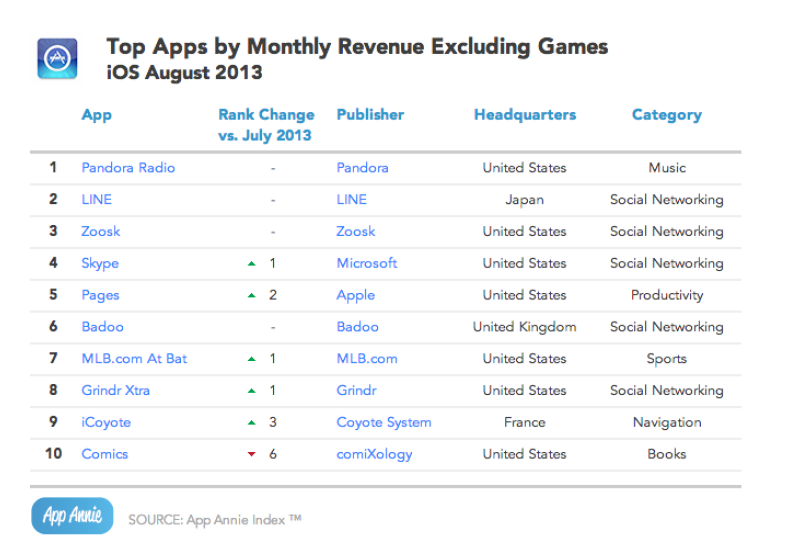 Top Apps by Revenue