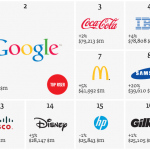 Apple Dethrones Long-Reigning Coca-Cola As Most Valuable Brand In The World