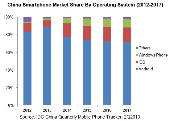 Thanks To New iPhones, Apple's Share Of The Chinese Smartphone Market To Double