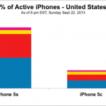 Apple's iPhone 5s Is 3 Times More Popular Than The iPhone 5c